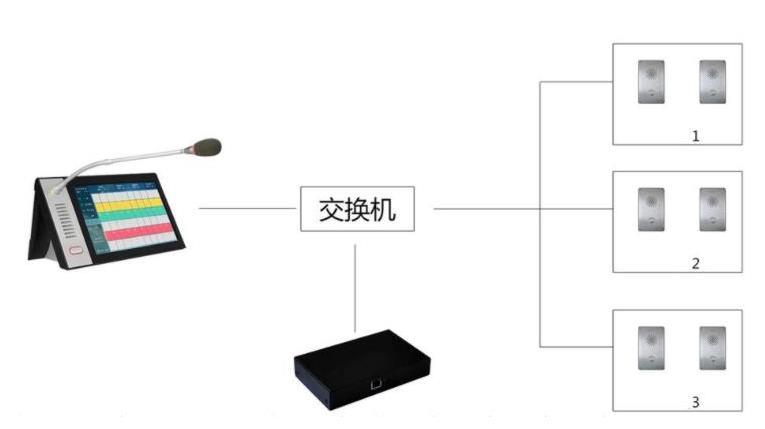 ip网络对讲系统