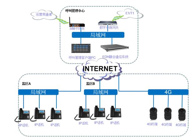 融合通信方案