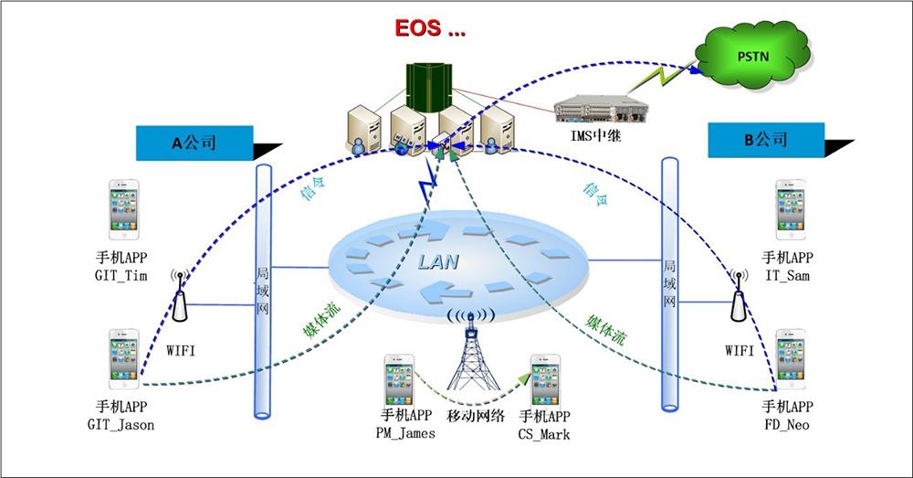 云翌企业IP通信组网