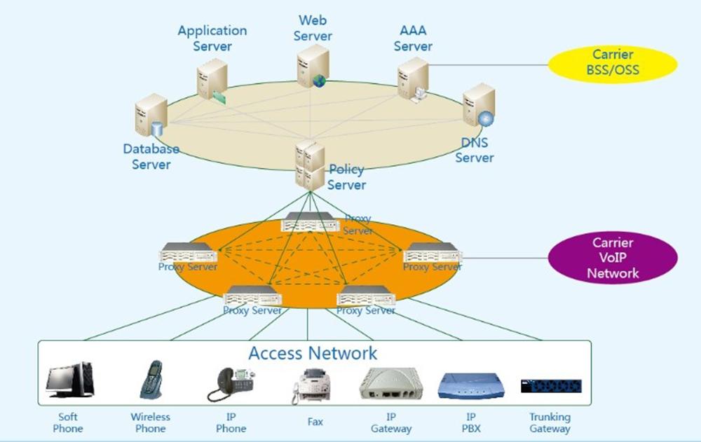 云翌企业IP通信组网方案